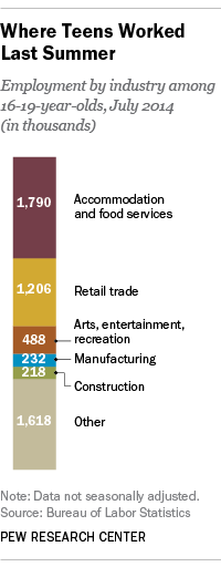 teen employment by sector