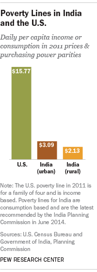 Poverty Lines in India and the U.S.