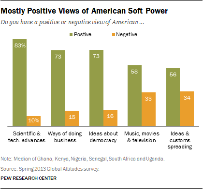 Mostly Positive Views of American Soft Power