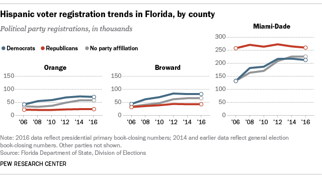 Hispanic voter registration trends in Florida, by county