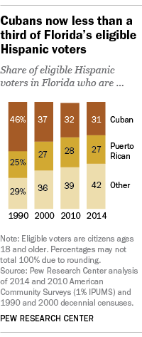 Cubans now less than a third of Florida's eligible Hispanic voters