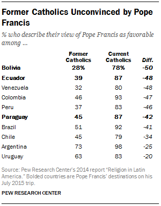 Former Catholics Unconvinced by Pope Francis