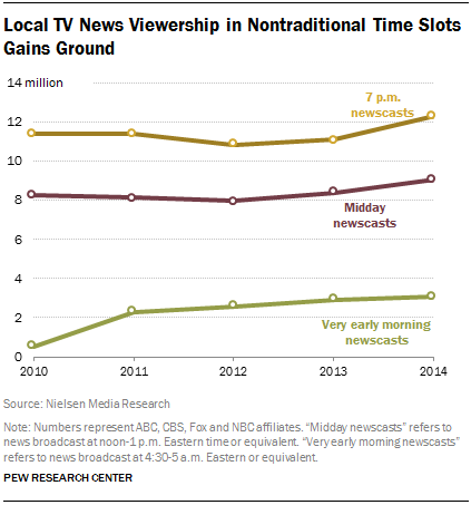 Local TV News Viewership in Nontraditional Time Slots Gains Ground