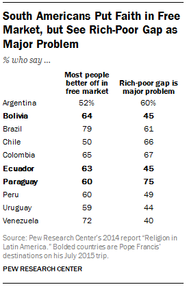South Americans Put Faith in Free Market, but See Rich Poor Gap as Major Problem
