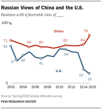 Russian views of China and the U.S.