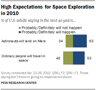 High Expectations for Space Exploration in 2010