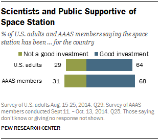 Scientists and Public Supportive of Space Station
