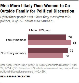 Men More Likely Than Women to Go Outside Family for Political Discussion