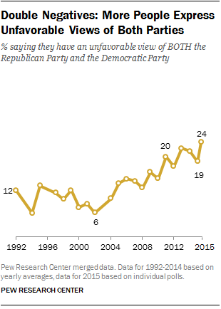 Double Negatives: More People Express Unfavorable Views of Both Parties