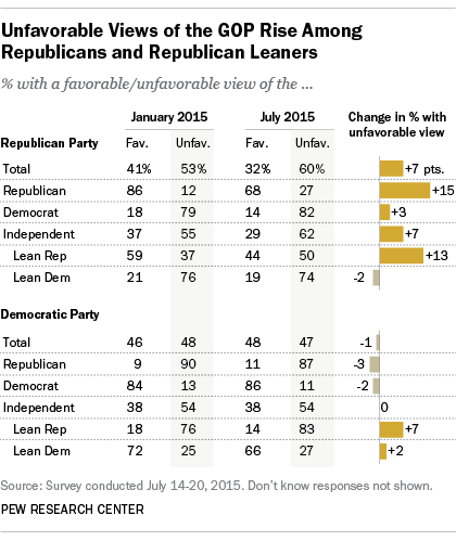 Unfavorable Views of GOP Rise Among Republicans, Republican Leaners