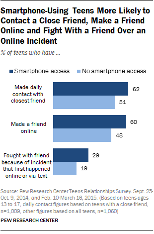 Smartphone-Using Teens More Likely to Contact a Close Friend, Make a Friend Online and Fight With a Friend Over an Online Incident