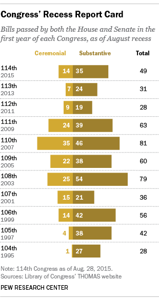 laws passed by each Congress by August recess