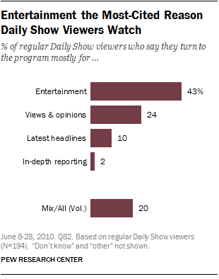 Entertainment the Most-Cited Reason Daily Show Viewers Watch