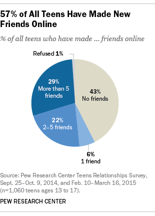 57% of Teens Have Made at Least One New Friend Online