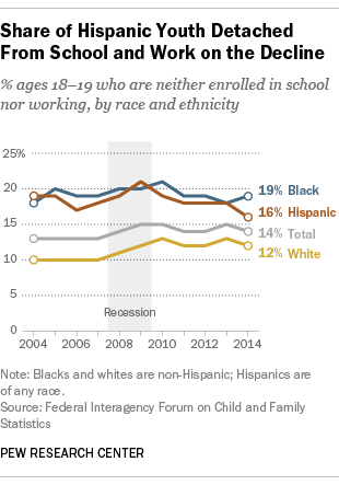 Share of Hispanic Youth Detached From School and Work on the Decline