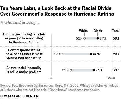 Ten Years Later, a Look Back at the Racial Divide Over Government's Response to Hurricane Katrina