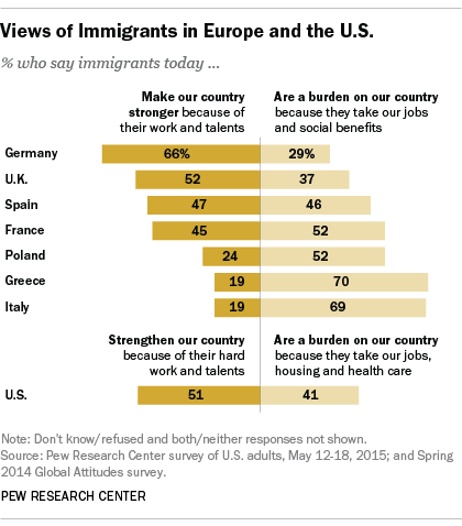 Views of Immigrants in Europe and the U.S.