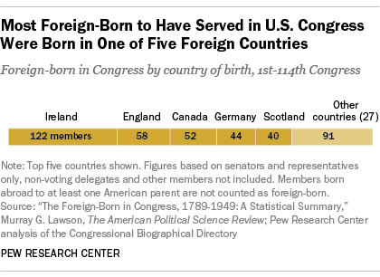Foreign-Born in Congress, By Country of Origin