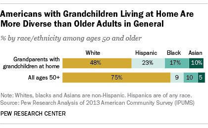 Americans with Grandparents Living at Home Are More Diverse than Other Adults in General