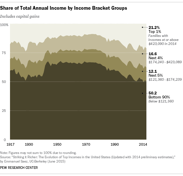Share of Total Annual Income by Income Bracket Groups