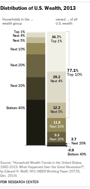 Distribution of U.S. Wealth, 2013