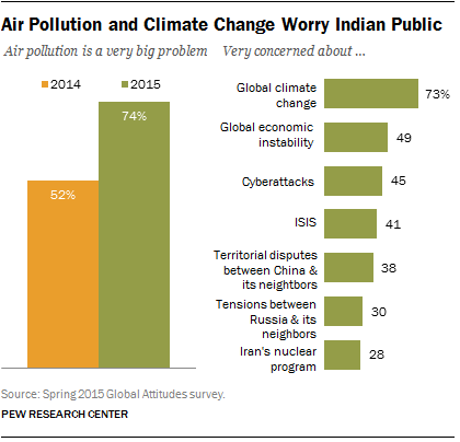 Indians Worried About Air Pollution and Climate Change