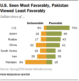 Indians' Views of Other Countries