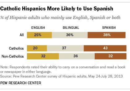 Catholic Hispanics More Likely to Use Spanish