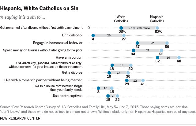 Hispanic, White Catholics on Sin