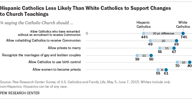 Hispanic Catholics Less Likely Than White Catholics to Support Changes to Church Teachings