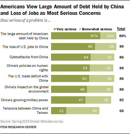 Americans View Large Amount of Debt Held by China and Loss of Jobs as Most Serious Concerns