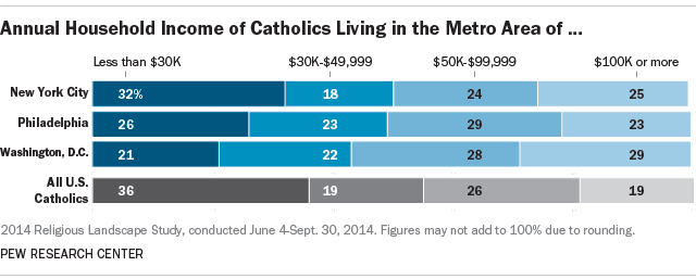 Income of Catholics in New York City, Philadelphia and Washington
