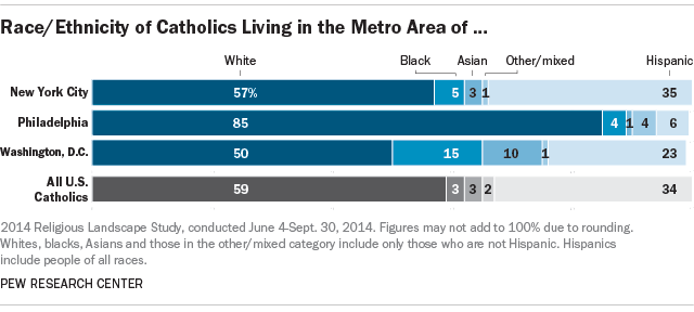 Race and Ethnicity of Catholics in New York City, Philadelphia and Washington