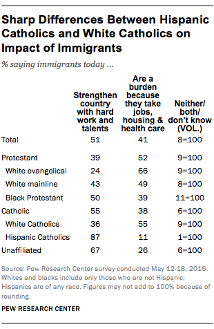 Sharp Differences Between Hispanic Catholics and White Catholics on Impact of Immigrants