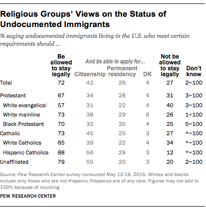 Religious Groups' Views on the Status of Undocumented Immigrants