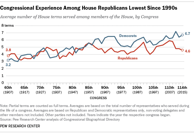 Congressional Experience Among House Republicans Lowest Since 1990s