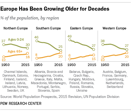 Aging Europe, youthful refugees: Crisis, opportunity or both