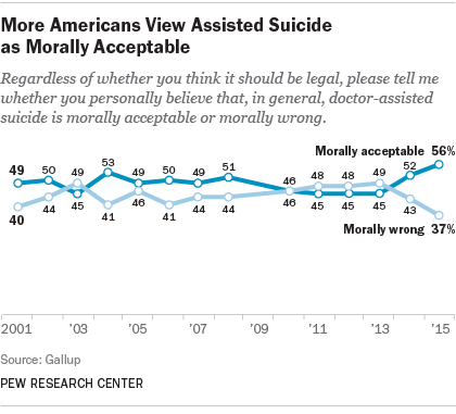 More Americans View Assisted Suicide as Morally Acceptable