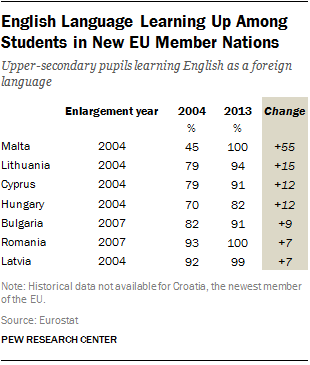 English Language Learning Up Among Students in New EU Member Nations