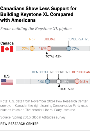 Canadians', Americans' Views of Keystone