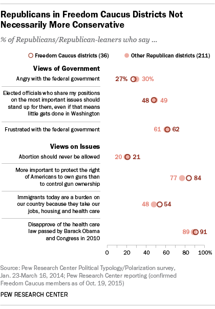 Republicans in Freedom Caucus Districts Not Necessarily More Conservative