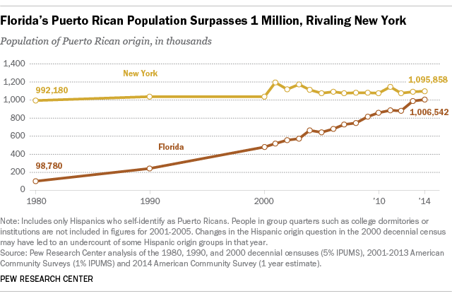 Florida's Puerto Rican Population Surpasses 1 Million, Rivaling New York