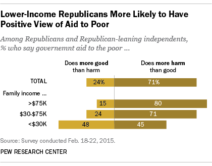 Lower-Income Republicans More Likely to Have Positive View of Aid to Poor
