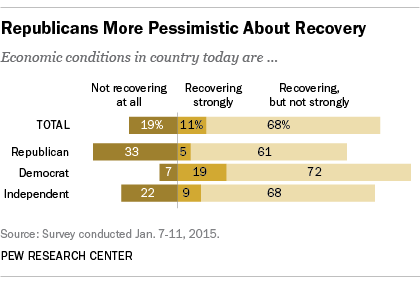 Republicans More Pessimistic About Recovery