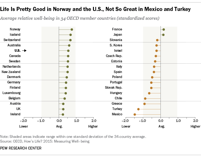 Life Is Pretty Good in Norway and the U.S., Not So Great in Mexico and Turkey
