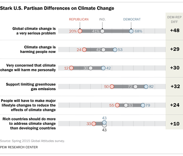Stark U.S. Partisan Differences on Climate Change
