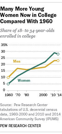 US college enrollment men women