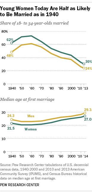 Average age American women get married