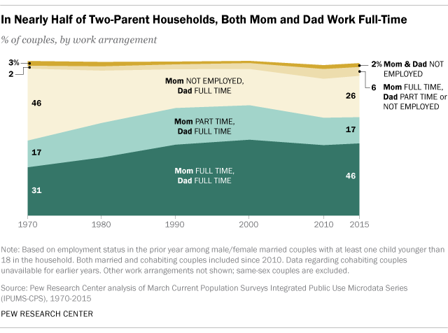 In Nearly Half of Two-Parent Households, Both Mom and Dad Work Full-Time
