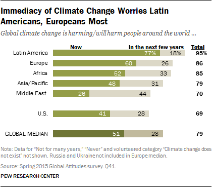 Immediacy of Climate Change Worries Latin Americans, Europeans Most